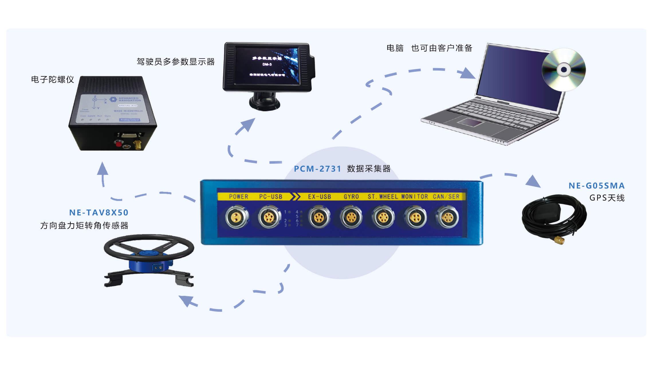 操纵稳定性测试系统配置