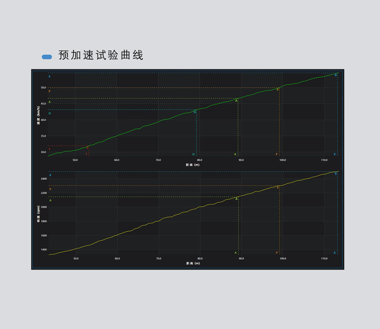 预加速试验曲线